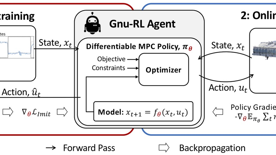 Gnu-RL: A precocial reinforcement learning solution for building HVAC control using a Differentiable MPC policy
