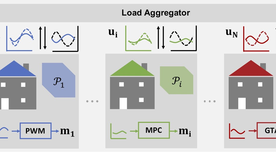 COHORT: Coordination of Heterogeneous Thermostatically Controlled Loads for Demand Flexibility